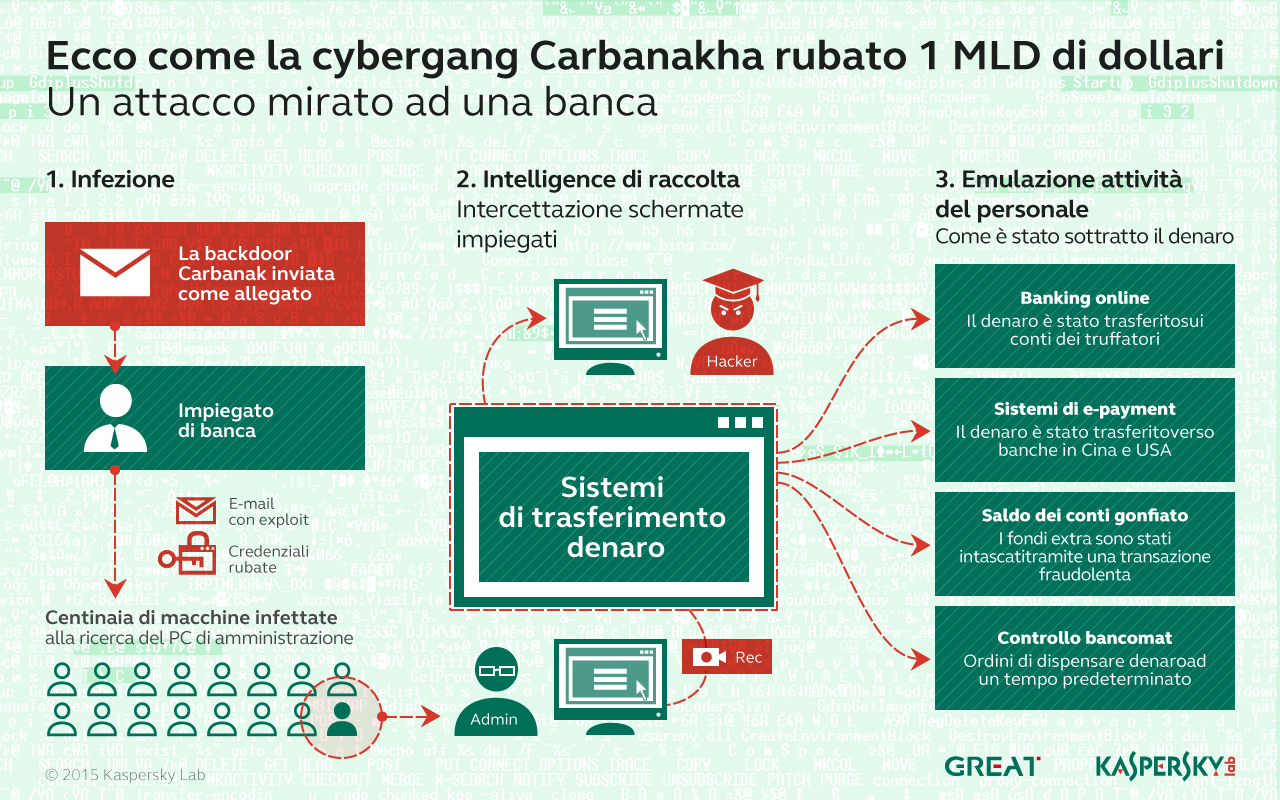 APT Carbanak, la Grande Cyber-Rapina Bancaria