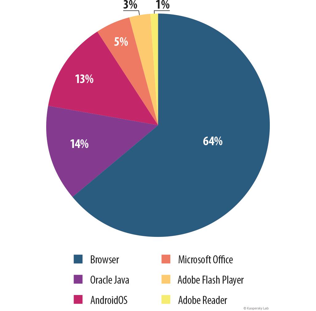 Evoluzione delle minacce informatiche nel primo trimestre del 2015