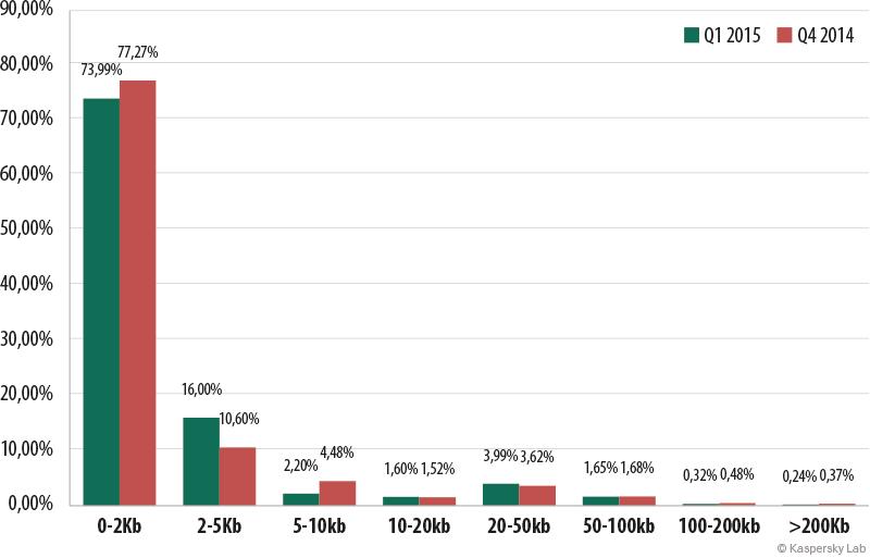 Spam e phishing nel primo trimestre del 2015