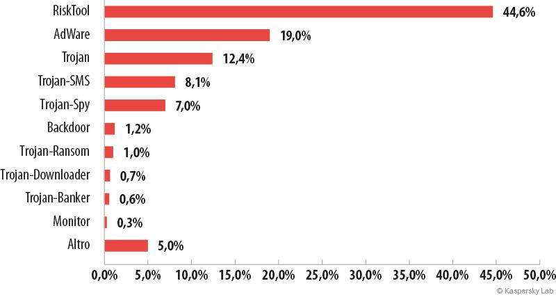 Evoluzione delle minacce informatiche nel secondo trimestre del 2015