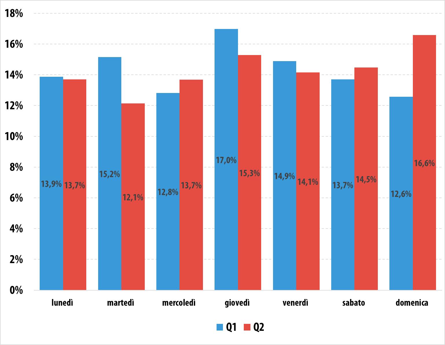 Attacchi DDoS nel secondo trimestre del 2015