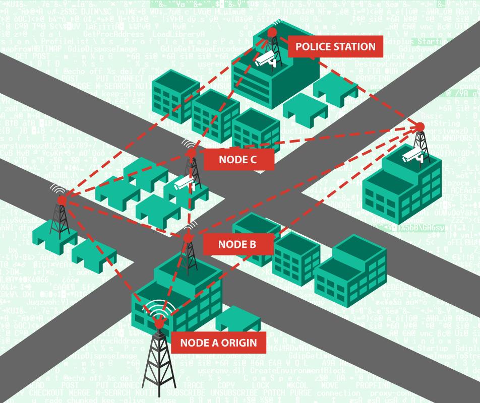 I sistemi CCTV espongono il pubblico al rischio di cyber-attacchi?