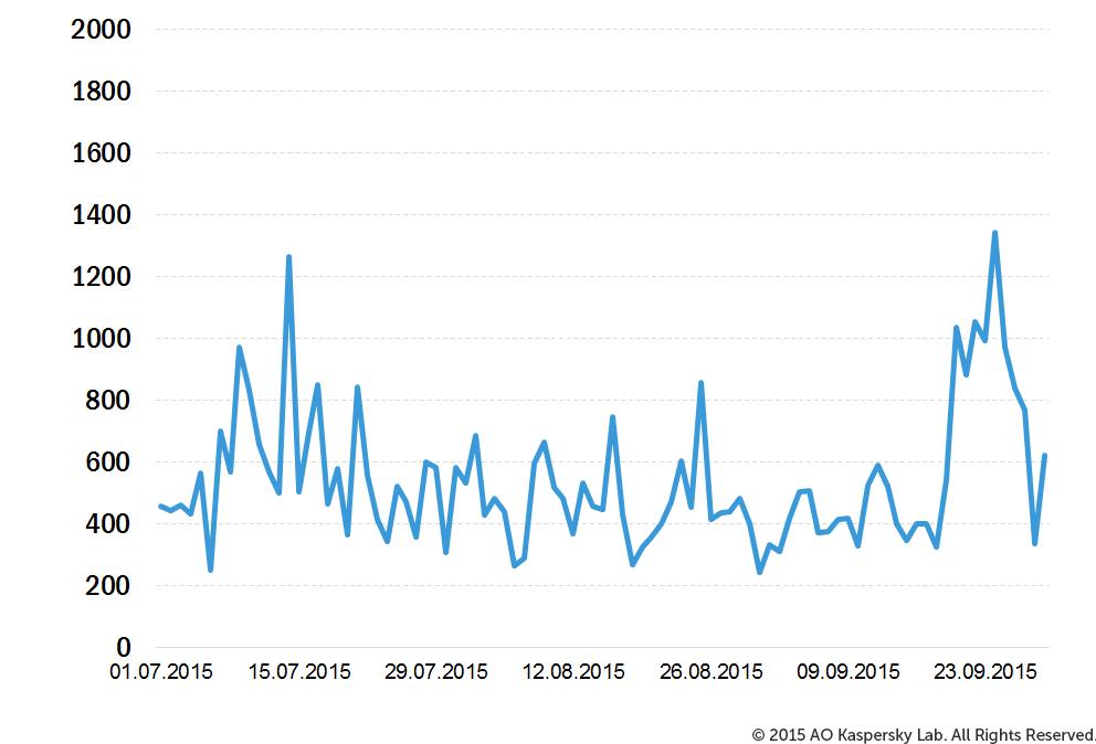 Attacchi DDoS nel terzo trimestre del 2015
