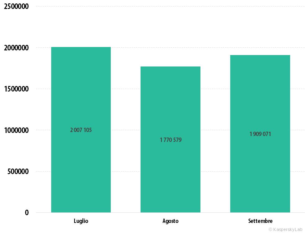 Evoluzione delle minacce informatiche nel terzo trimestre del 2015