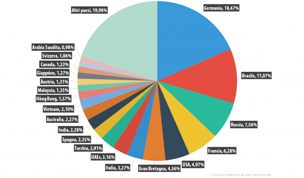 Spam e phishing nel terzo trimestre del 2015