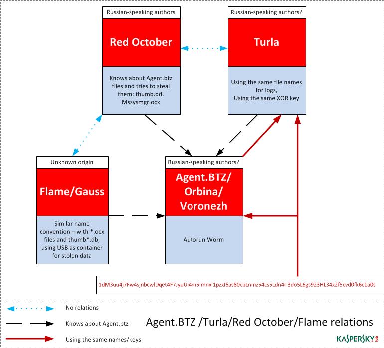 Evoluzione delle minacce informatiche nel primo trimestre del 2014