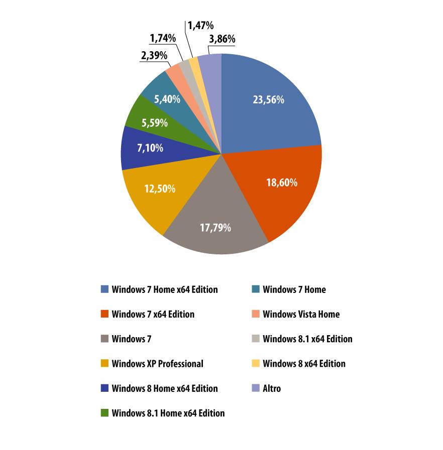 Evoluzione delle minacce informatiche nel secondo trimestre del 2014