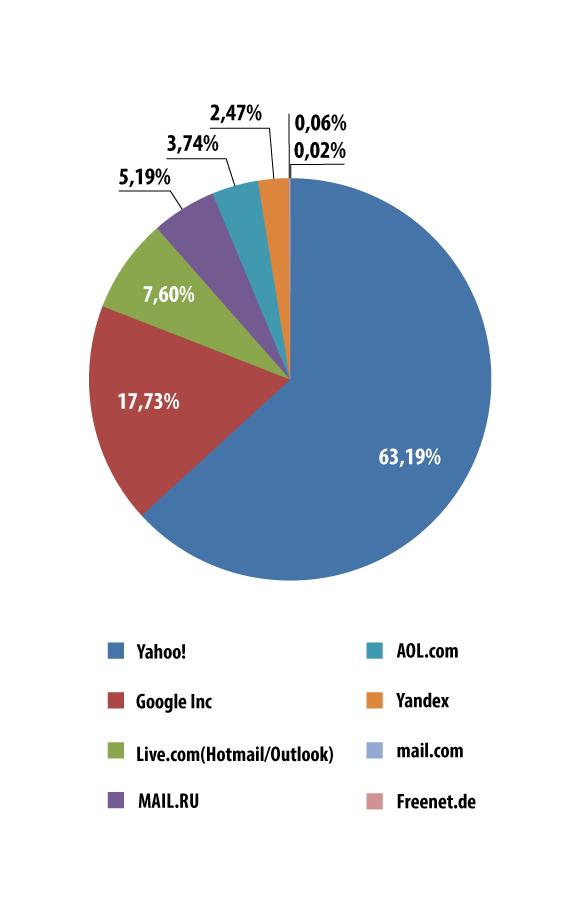 Spam e phishing nel secondo trimestre del 2014