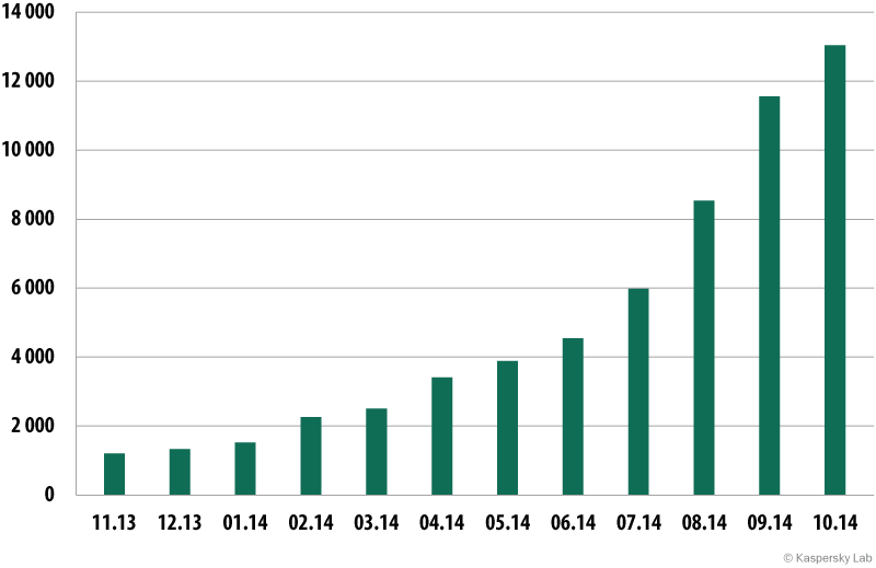 Kaspersky Security Bulletin 2014. Statistiche principali dell'anno 2014
