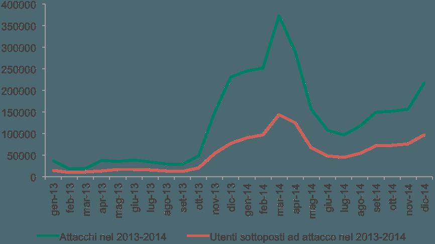 Le cyber-minacce finanziarie nel 2014: le cose sono cambiate