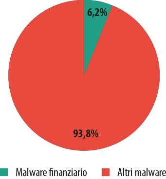 """Le cyber-minacce """"finanziarie"""" nell'anno 2013. Parte 2: malware"""