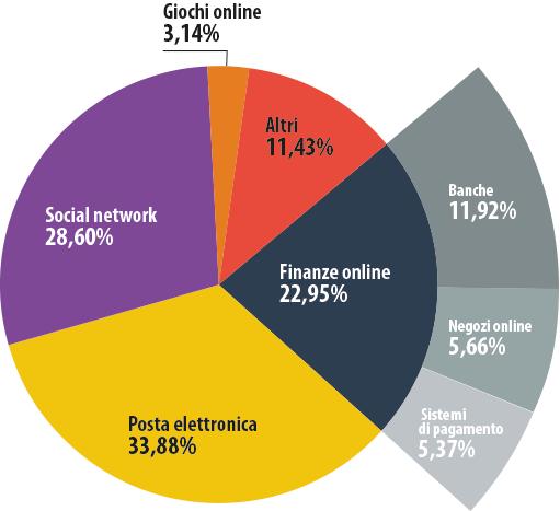 """Le cyber-minacce """"finanziarie"""" nell'anno 2013. Parte 1: phishing"""