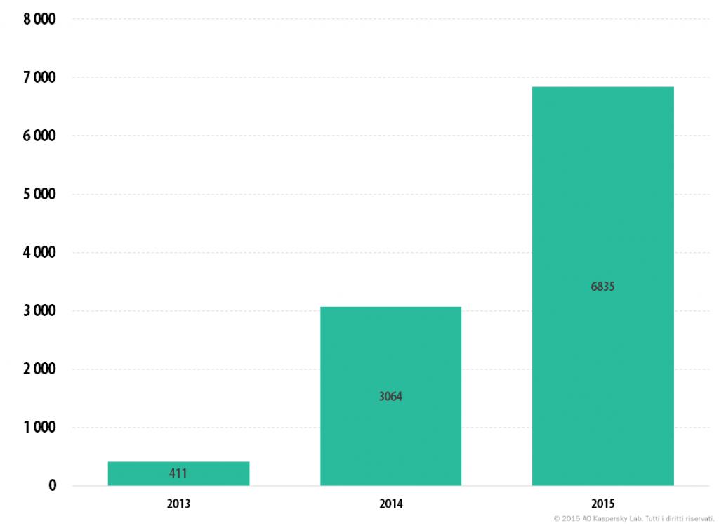 Statistiche principali dell'anno 2015