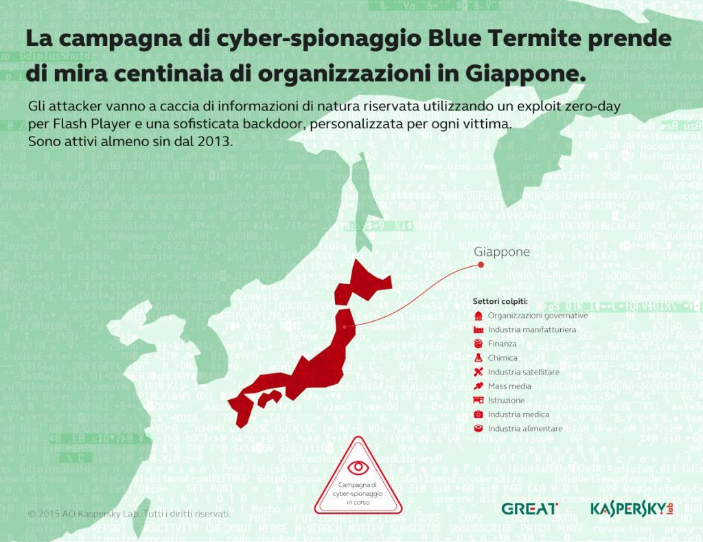 Kaspersky Security Bulletin 2015. Evoluzione delle minacce alla sicurezza informatica negli ambienti business