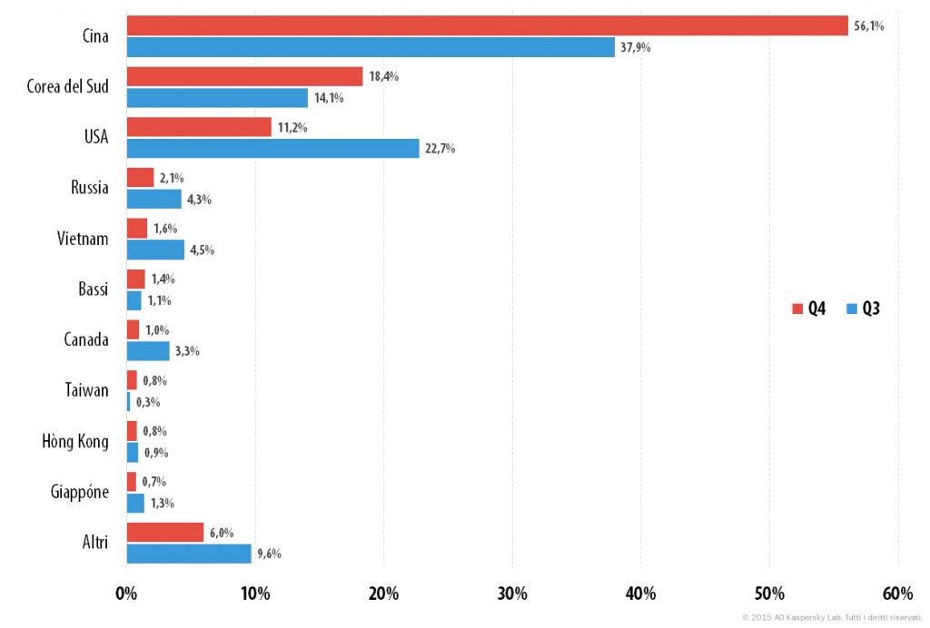 Attacchi DDoS nel quarto trimestre del 2015