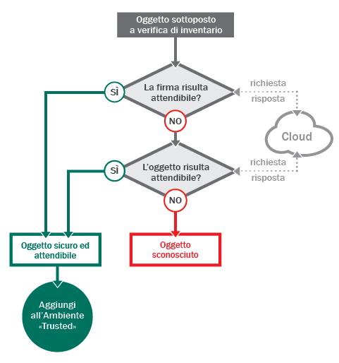 """Come aumentare il livello di protezione del computer: il concetto di """"ambiente trusted"""""""