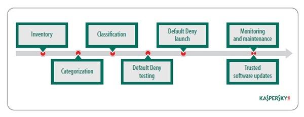 La funzionalità di protezione Controllo Avvio Applicazioni: uno strumento chiave per garantire la sicurezza della rete aziendale. Parte 2