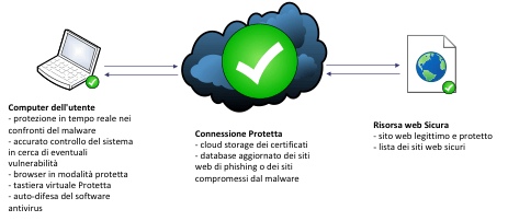 Come proteggersi dai ladri virtuali