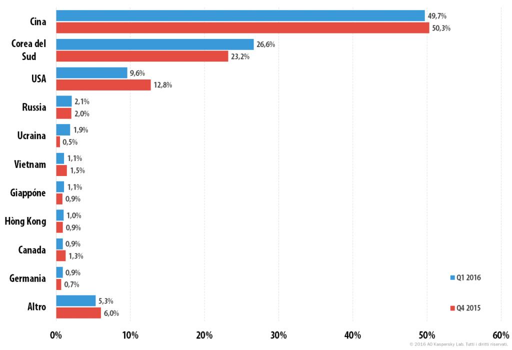 Attacchi DDoS nel primo trimestre del 2016