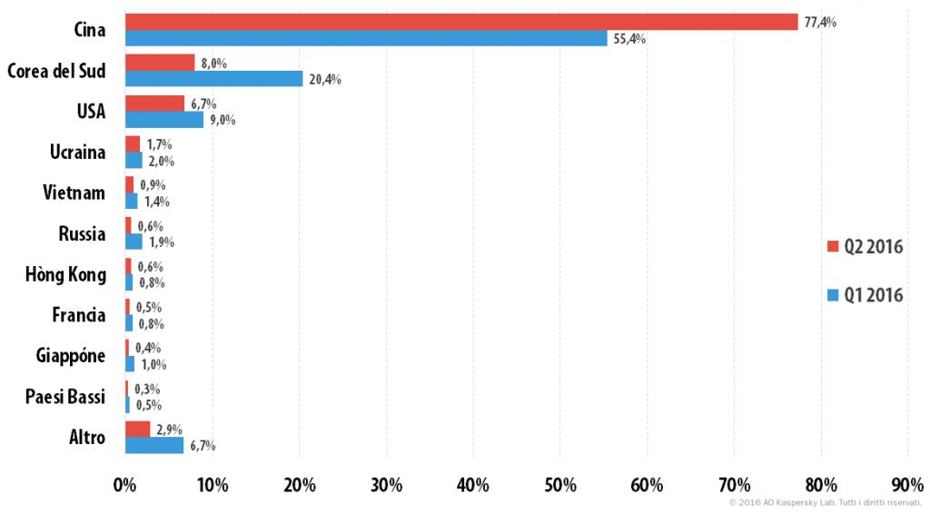 Attacchi DDoS nel secondo trimestre del 2016