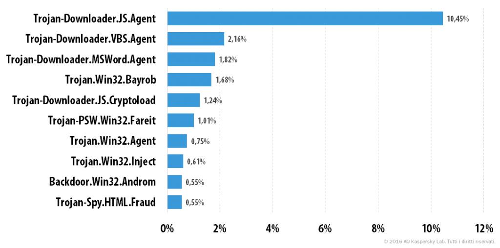 Spam e phishing nel secondo trimestre del 2016
