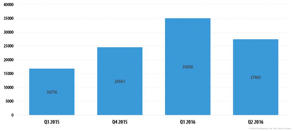 Evoluzione delle minacce informatiche nel secondo trimestre del 2016. Le statistiche