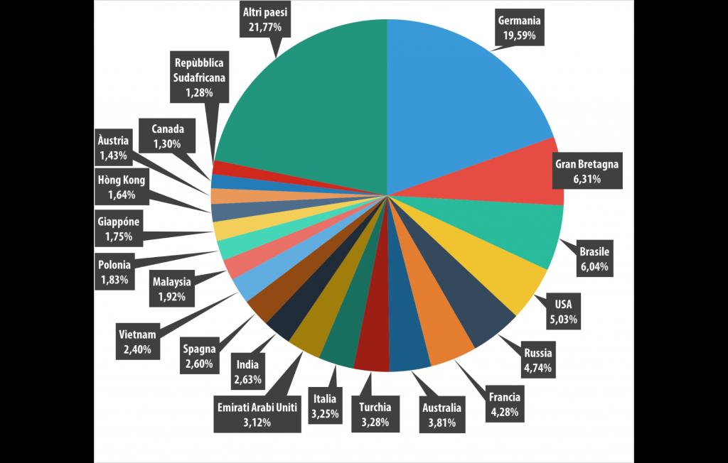 Spam e phishing nel secondo trimestre del 2015