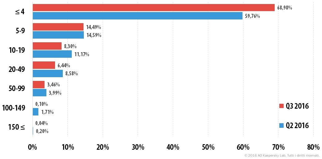 Attacchi DDoS nel terzo trimestre del 2016