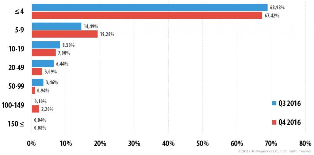 Attacchi DDoS nel quarto trimestre del 2016