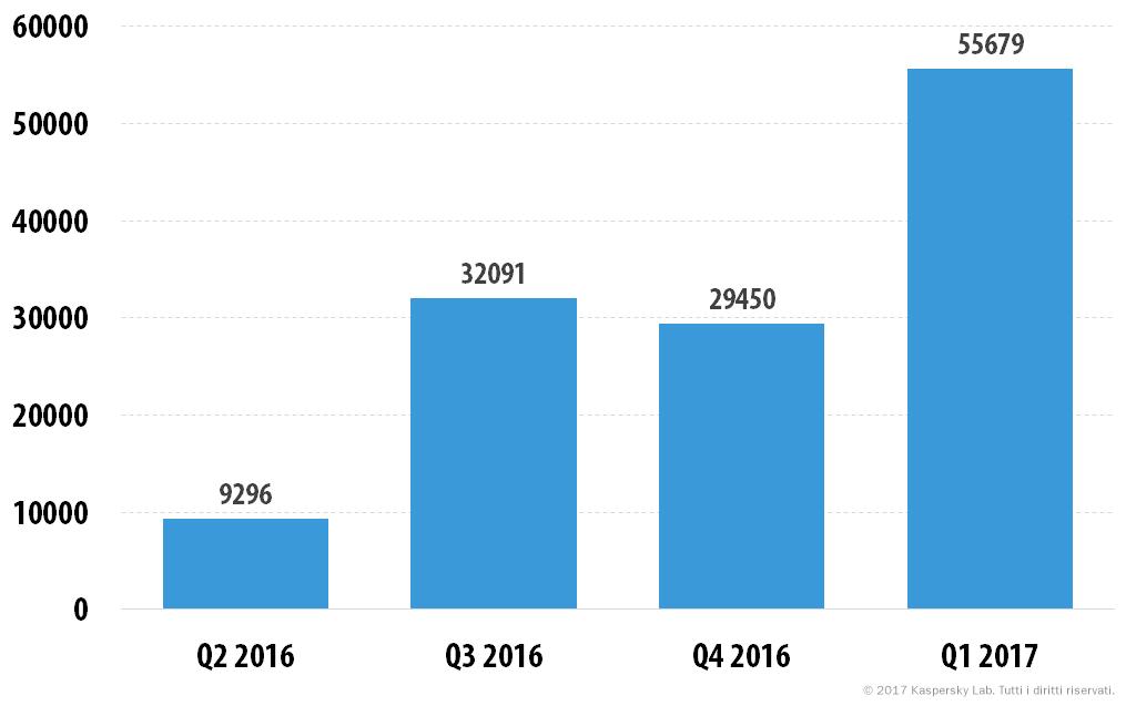 Evoluzione delle minacce informatiche nel primo trimestre del 2017. Le statistiche